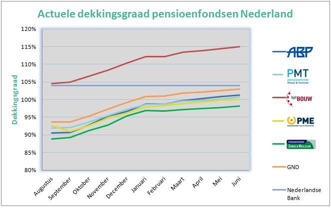 Dekkingsgraad Nederland 2017