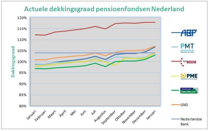 Dekkingsgraad Nederland 2018