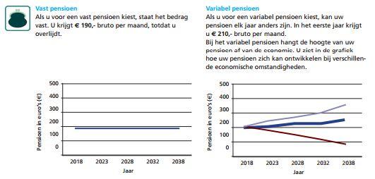 Vast en variabel pensioen