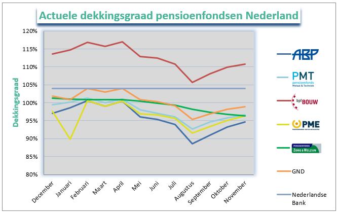 Dekkingsgraad Nederland